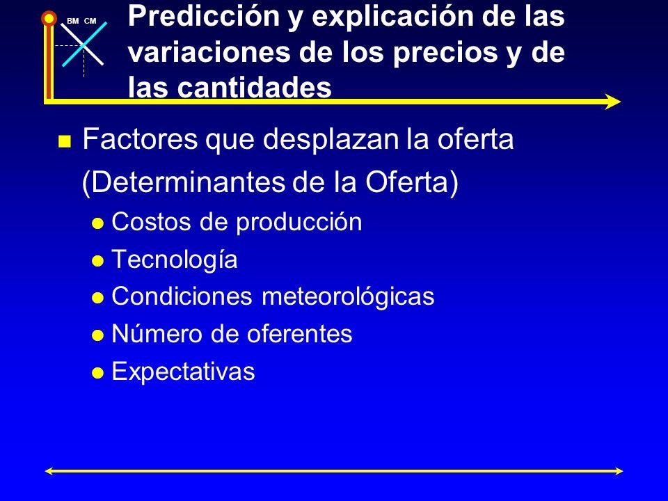 BMCM Predicción y explicación de las variaciones de los precios y de las cantidades Factores que desplazan la oferta (Determinantes de la Oferta) Cost