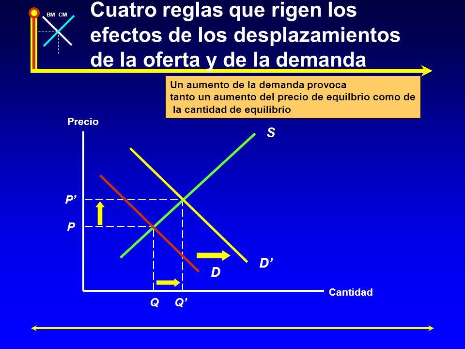 BMCM Precio Cantidad P P QQ S D D Un aumento de la demanda provoca tanto un aumento del precio de equilbrio como de la cantidad de equilibrio Cuatro r