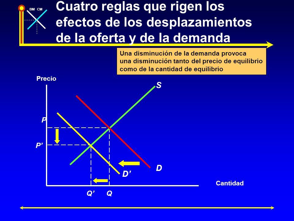BMCM Una disminución de la demanda provoca una disminución tanto del precio de equilibrio como de la cantidad de equilibrio P Cantidad Precio P QQ S D