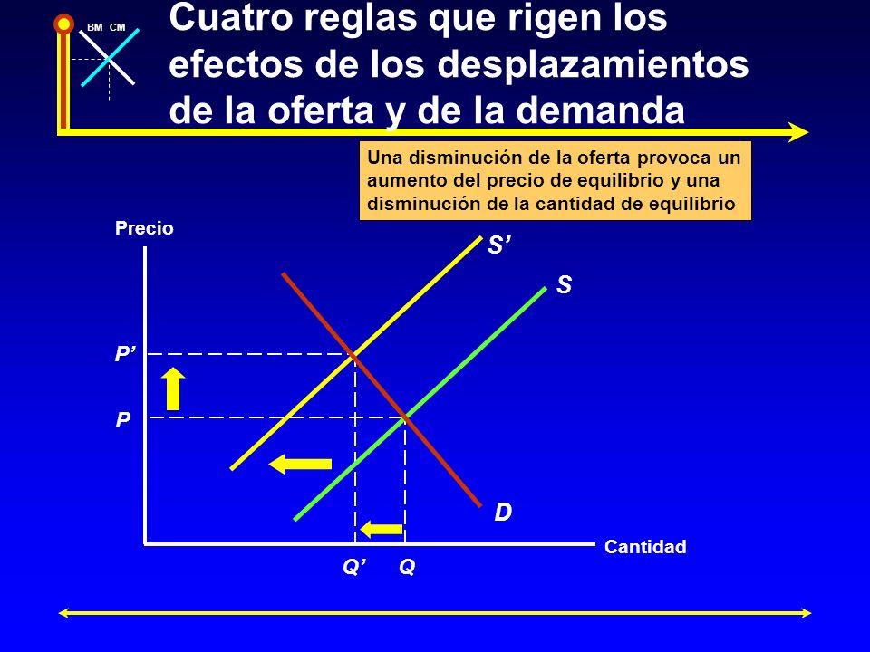 BMCM P P QQ S D S Precio Cantidad Una disminución de la oferta provoca un aumento del precio de equilibrio y una disminución de la cantidad de equilib