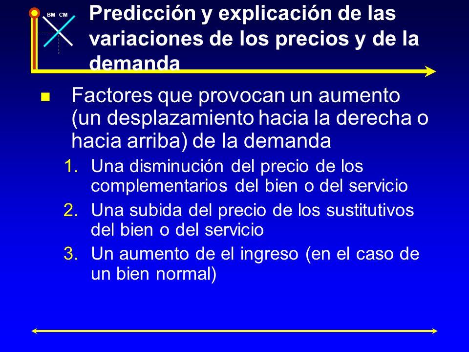 BMCM Predicción y explicación de las variaciones de los precios y de la demanda Factores que provocan un aumento (un desplazamiento hacia la derecha o