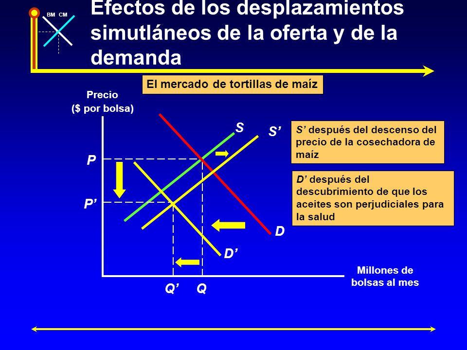 BMCM Efectos de los desplazamientos simutláneos de la oferta y de la demanda Precio ($ por bolsa) Millones de bolsas al mes P Q S D P Q D S S después