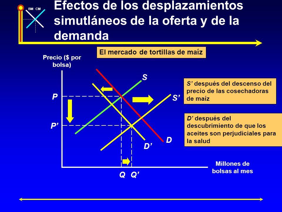 BMCM Efectos de los desplazamientos simutláneos de la oferta y de la demanda Precio ($ por bolsa) Millones de bolsas al mes P Q S D P Q D S D después