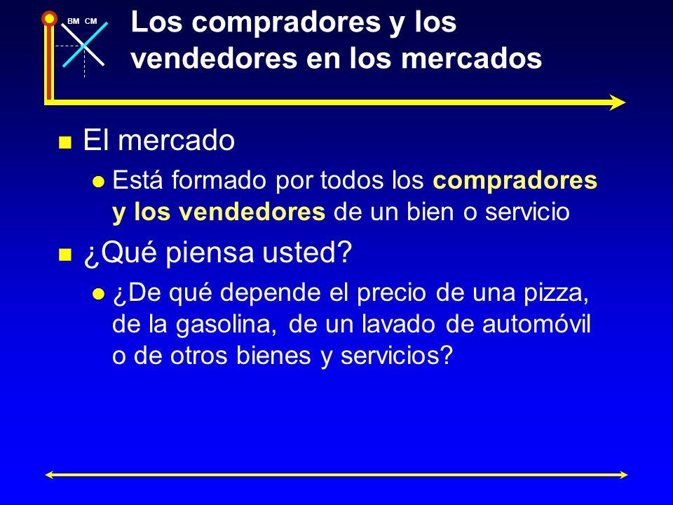 BMCM Controles de los precios en el mercado de pizza Precio ($ por trozo) Cantidad (miles de trozos al día) Exceso de demanda = 8.000 trozos al día D 4 2 3 81216 Suponga que los controles de los precios = 2$ La cantidad ofrecida disminuye a 8.000 El precio de reserva del comprador (4$) es mayor que el del vendedor (2$) Ambos se beneficiarían de la producción adicional Hay dinero sobre el tapete S