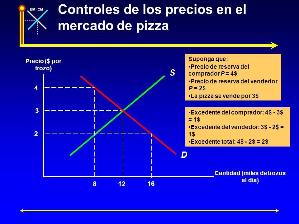 BMCM Controles de los precios en el mercado de pizza Precio ($ por trozo) Cantidad (miles de trozos al día) S D 3 12 4 2 816 Suponga que: Precio de re