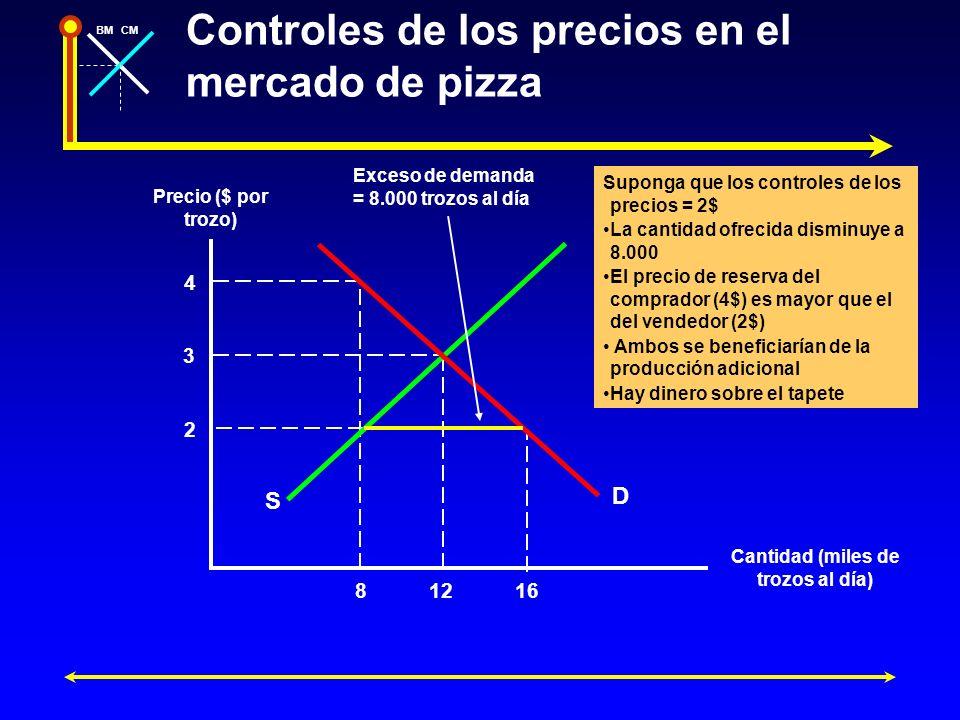 BMCM Controles de los precios en el mercado de pizza Precio ($ por trozo) Cantidad (miles de trozos al día) Exceso de demanda = 8.000 trozos al día D