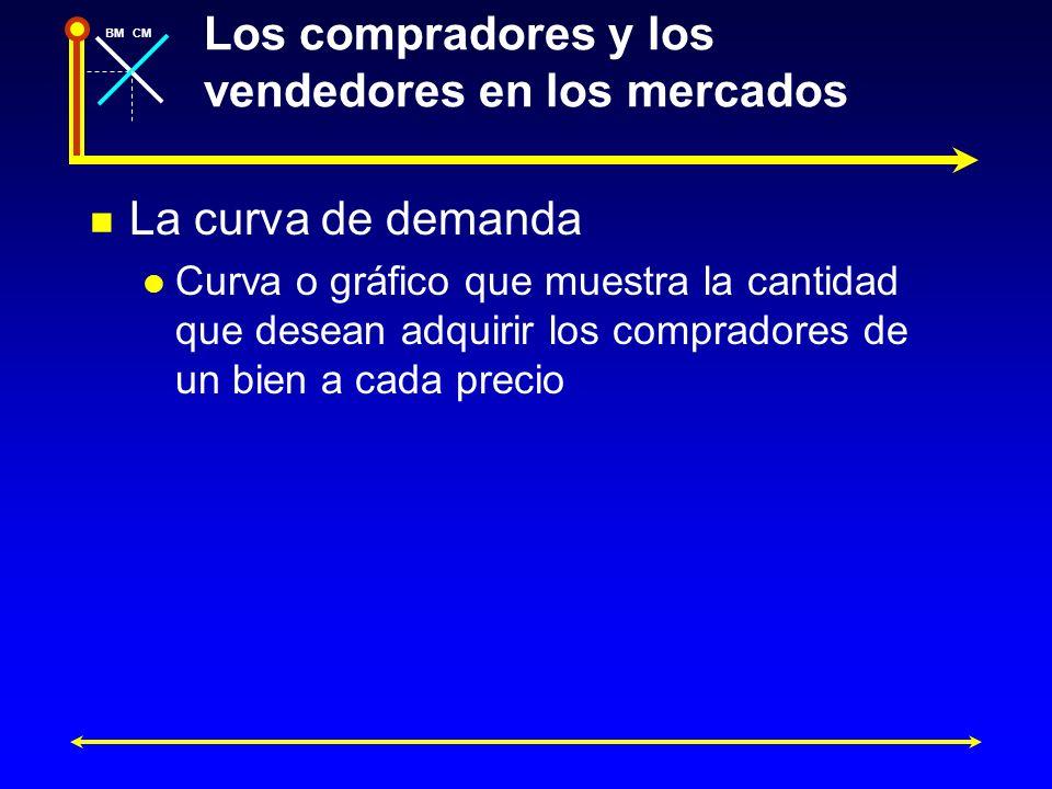 BMCM Los compradores y los vendedores en los mercados La curva de demanda Curva o gráfico que muestra la cantidad que desean adquirir los compradores