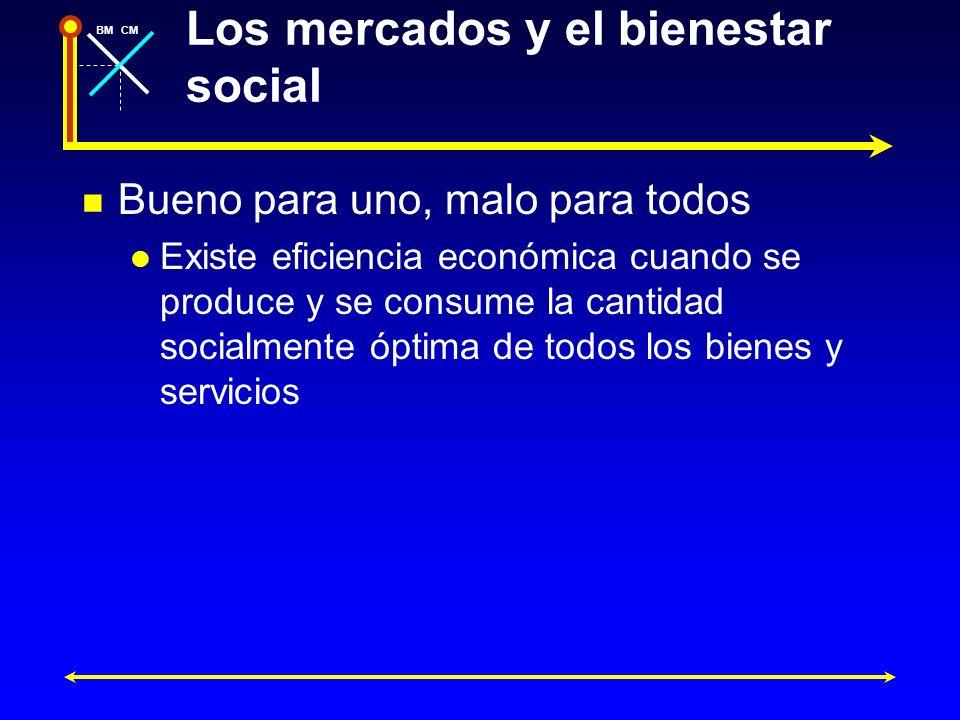 BMCM Los mercados y el bienestar social Bueno para uno, malo para todos Existe eficiencia económica cuando se produce y se consume la cantidad socialm