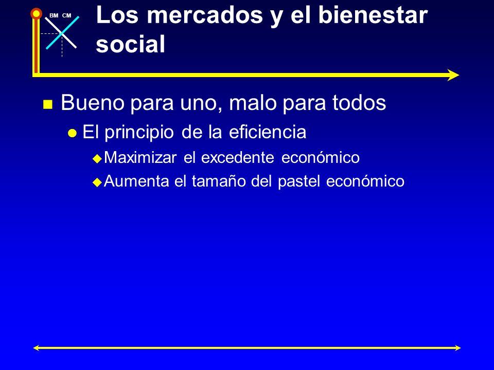 BMCM Los mercados y el bienestar social Bueno para uno, malo para todos El principio de la eficiencia Maximizar el excedente económico Aumenta el tama