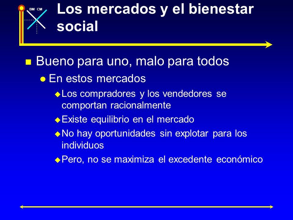 BMCM Los mercados y el bienestar social Bueno para uno, malo para todos En estos mercados Los compradores y los vendedores se comportan racionalmente