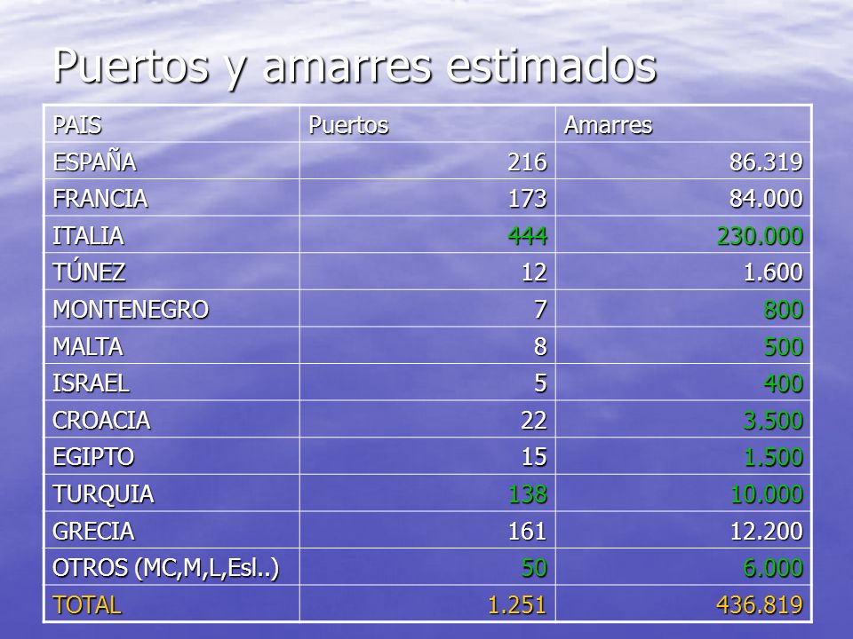 Puertos Recreativos Sfitum+Tragsa+Maria España216Francia173Italia444 Cataluña45Languedoc31Liguria135 Baleares68Provence122Tirreno129 Valencia47Corse20