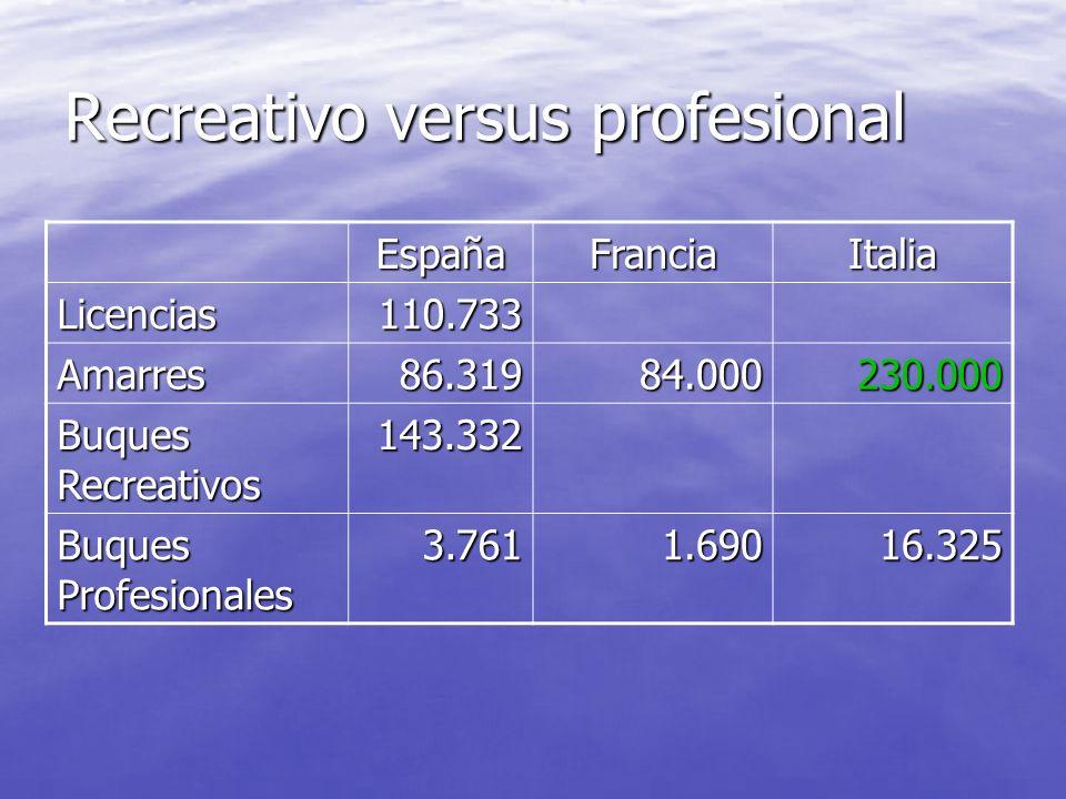 Puertos y amarres estimados PAISPuertosAmarres ESPAÑA21686.319 FRANCIA17384.000 ITALIA444230.000 TÚNEZ121.600 MONTENEGRO7800 MALTA8500 ISRAEL5400 CROA