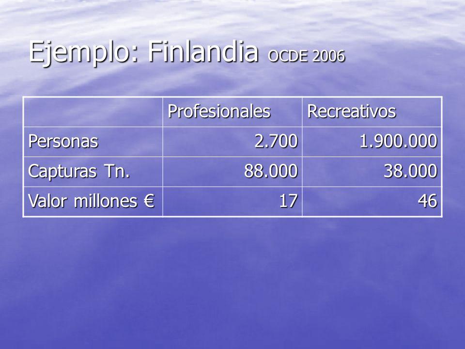 Ejemplo: Zona Delta del Ebro 14 empresas pesca recreativa charter 14 empresas pesca recreativa charter 8000 clientes/año 8000 clientes/año 4 millones