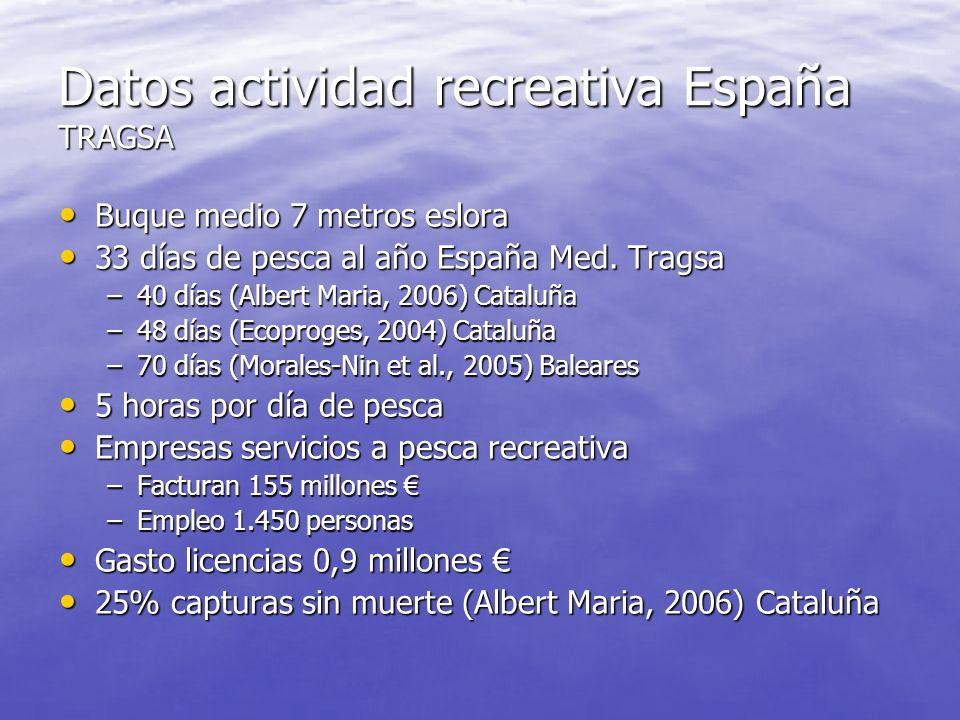 DATOS España TRAGSA LicenciasPortamarresbuques Cataluña20.1514530.49247.891 Baleares35.1906819.56129.695 Valencia15.4994717.71624.330 Murcia8.351195.1