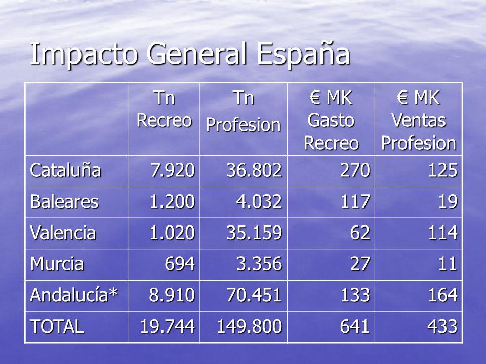 Datos actividad recreativa España TRAGSA Buque medio 7 metros eslora Buque medio 7 metros eslora 33 días de pesca al año España Med. Tragsa 33 días de