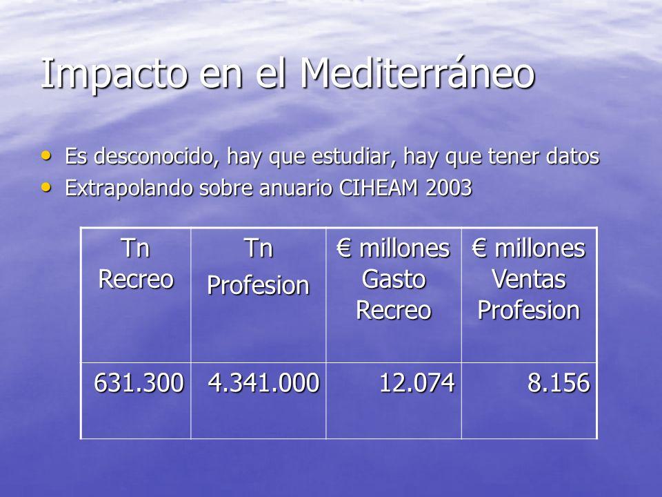 Impacto General España Tn Recreo TnProfesion MK Gasto Recreo MK Gasto Recreo MK Ventas Profesion MK Ventas Profesion Cataluña7.92036.802270125 Baleare