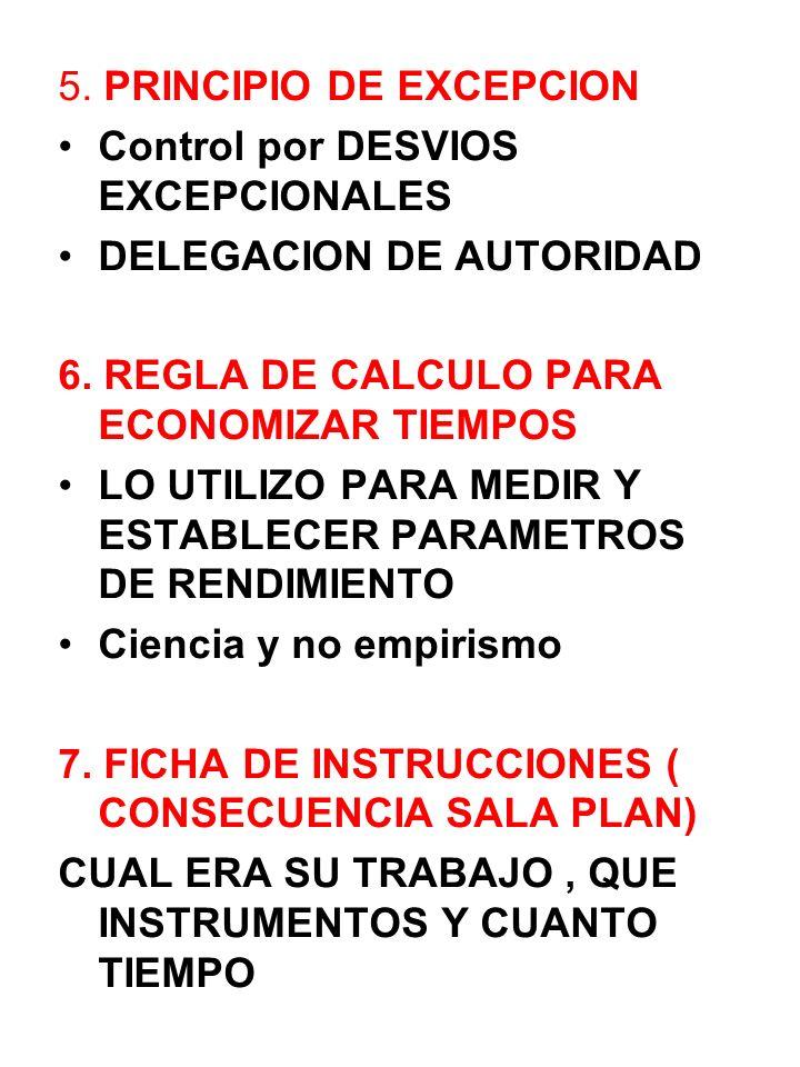 5. PRINCIPIO DE EXCEPCION Control por DESVIOS EXCEPCIONALES DELEGACION DE AUTORIDAD 6. REGLA DE CALCULO PARA ECONOMIZAR TIEMPOS LO UTILIZO PARA MEDIR
