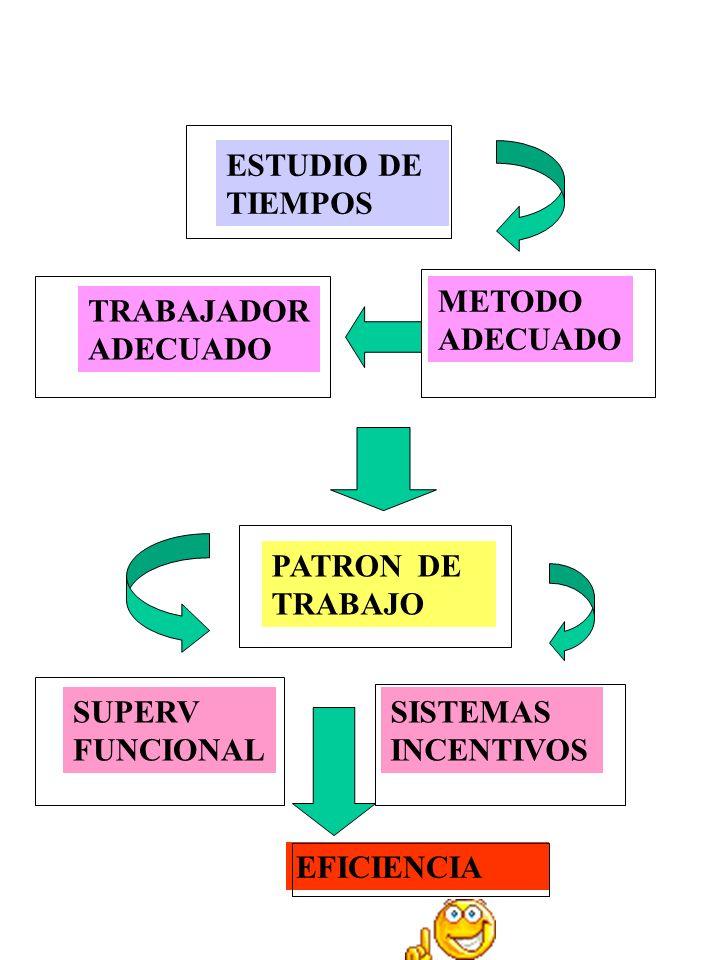 ESTUDIO DE TIEMPOS TRABAJADOR ADECUADO METODO ADECUADO PATRON DE TRABAJO SUPERV FUNCIONAL SISTEMAS INCENTIVOS EFICIENCIA