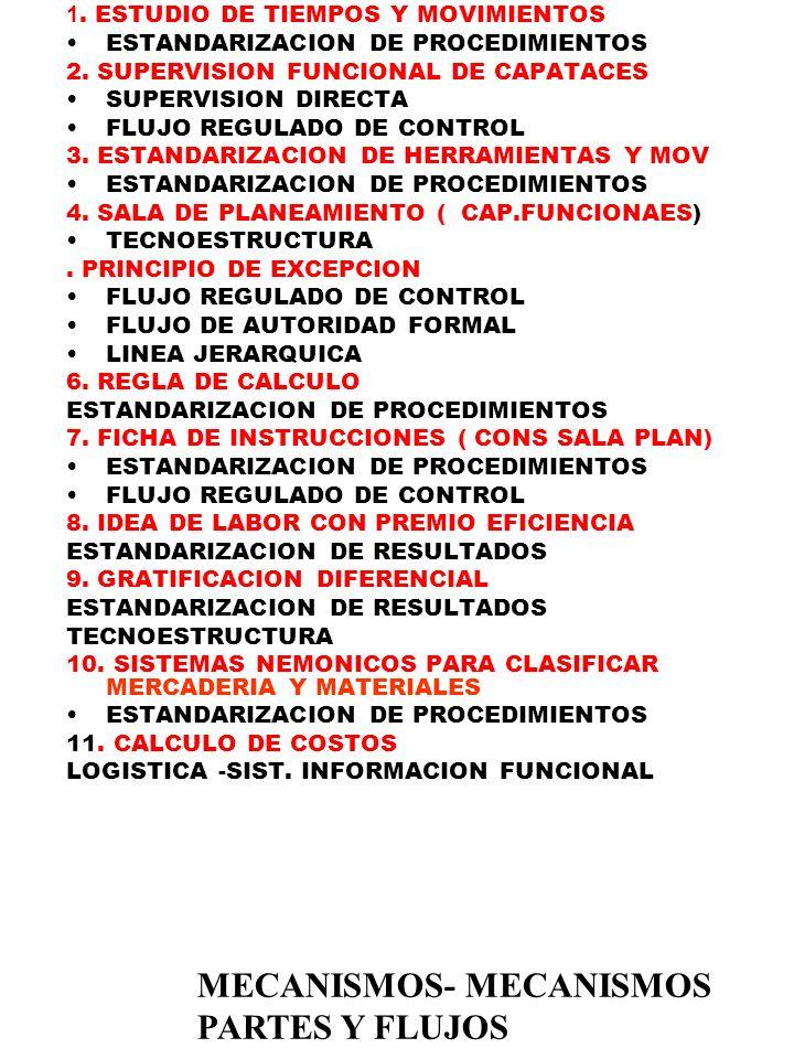 1. ESTUDIO DE TIEMPOS Y MOVIMIENTOS ESTANDARIZACION DE PROCEDIMIENTOS 2. SUPERVISION FUNCIONAL DE CAPATACES SUPERVISION DIRECTA FLUJO REGULADO DE CONT