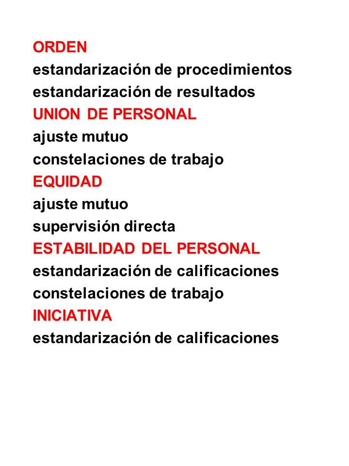 ORDEN estandarización de procedimientos estandarización de resultados UNION DE PERSONAL ajuste mutuo constelaciones de trabajo EQUIDAD ajuste mutuo su