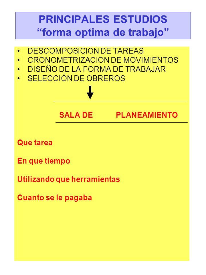 PRINCIPALES ESTUDIOS forma optima de trabajo LA ADMINISTRACION CIENTIFICA SE OCUPA DEL RENDIMIENTO HUMANO EN EL TRABAJO, MAXIMA PROSPERIDAD PATRON OBRERO CONSUMIDOR ( PAGA MENOS ) PROPIETARIO ( GANA MAS ) TRABAJADOR ( MAYOR SALARIO - TARIFA DIFERENCIAL - ESPECIALIZACION,EFICIENCIA ) EL OBRERO SI HACE RAPIDO SU TAREA, SE REDUCEN LOS COSTOS MAXIMA EFICIENCIA