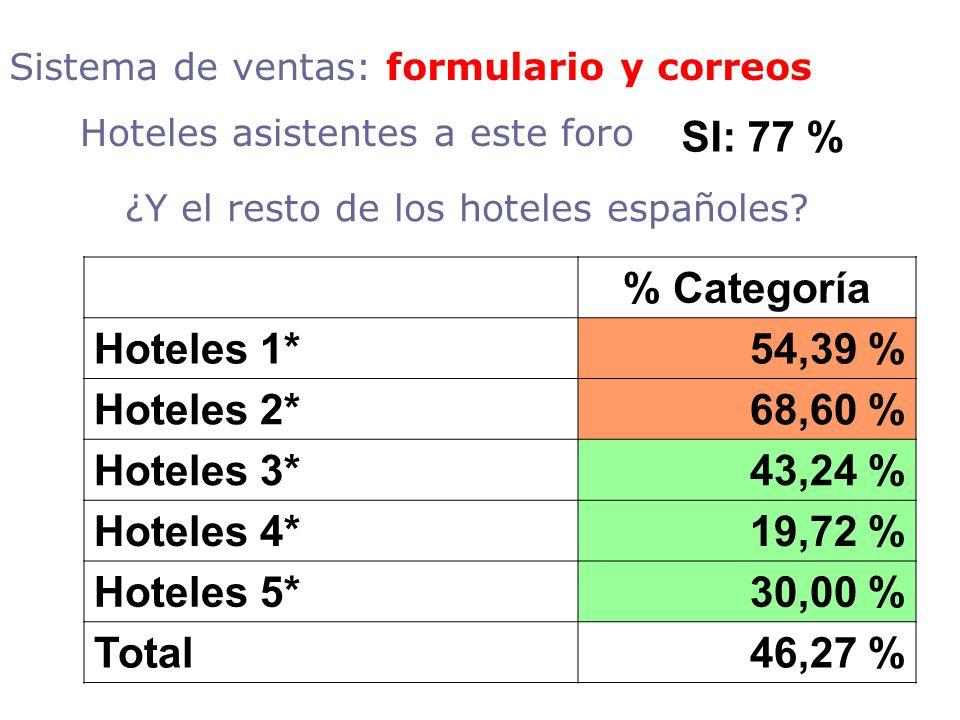 ¿Y el resto de los hoteles españoles? % Categoría Hoteles 1*54,39 % Hoteles 2*68,60 % Hoteles 3*43,24 % Hoteles 4*19,72 % Hoteles 5*30,00 % Total46,27