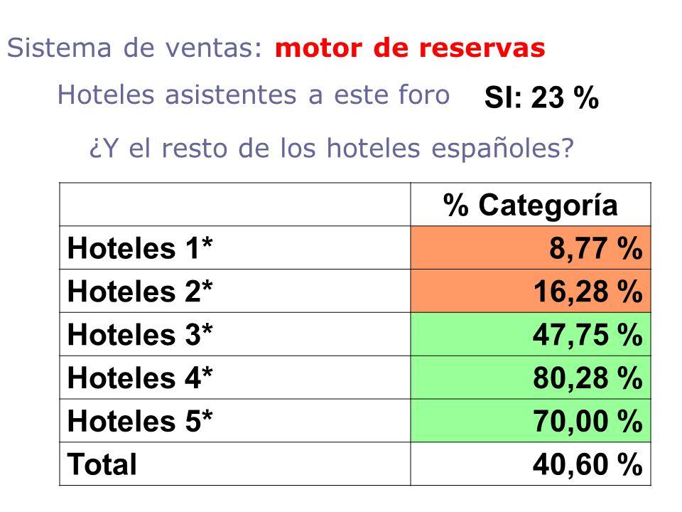 ¿Y el resto de los hoteles españoles? % Categoría Hoteles 1*8,77 % Hoteles 2*16,28 % Hoteles 3*47,75 % Hoteles 4*80,28 % Hoteles 5*70,00 % Total40,60