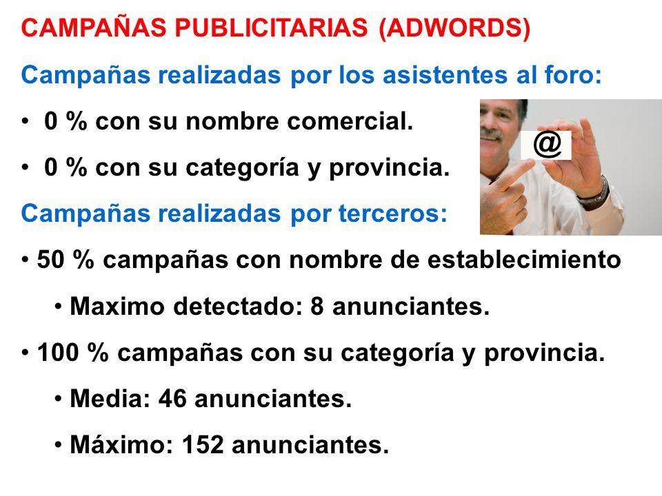 CAMPAÑAS PUBLICITARIAS (ADWORDS) Campañas realizadas por los asistentes al foro: 0 % con su nombre comercial. 0 % con su categoría y provincia. Campañ
