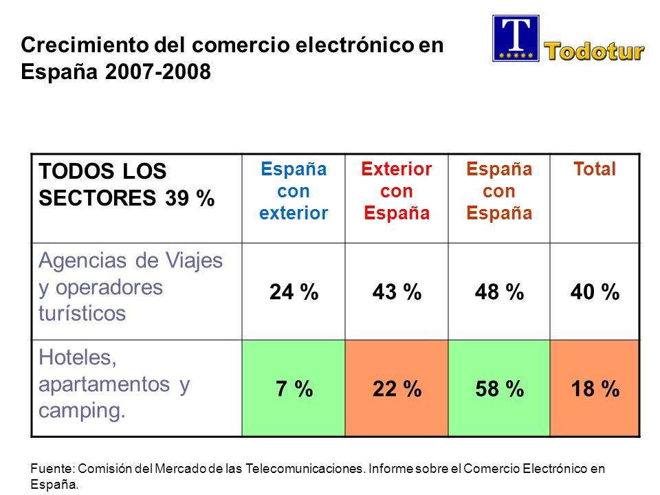 TODOS LOS SECTORES 39 % España con exterior Exterior con España España con España Total Agencias de Viajes y operadores turísticos 24 %43 %48 %40 % Hoteles, apartamentos y camping.