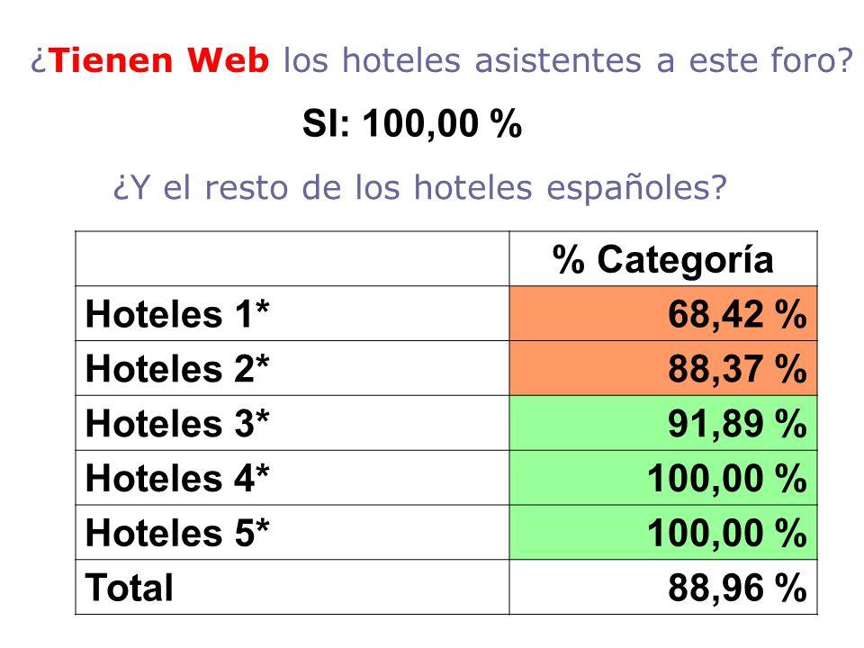 ¿Y el resto de los hoteles españoles? % Categoría Hoteles 1*68,42 % Hoteles 2*88,37 % Hoteles 3*91,89 % Hoteles 4*100,00 % Hoteles 5*100,00 % Total88,