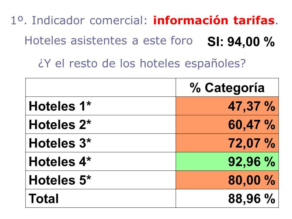 ¿Y el resto de los hoteles españoles? % Categoría Hoteles 1*47,37 % Hoteles 2*60,47 % Hoteles 3*72,07 % Hoteles 4*92,96 % Hoteles 5*80,00 % Total88,96