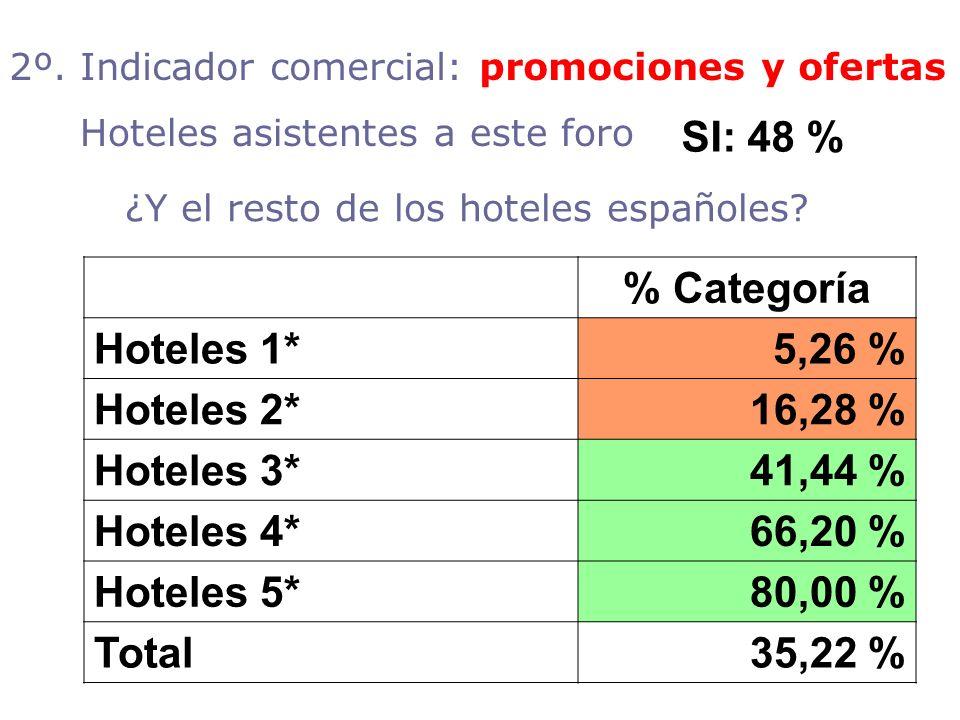 ¿Y el resto de los hoteles españoles? % Categoría Hoteles 1*5,26 % Hoteles 2*16,28 % Hoteles 3*41,44 % Hoteles 4*66,20 % Hoteles 5*80,00 % Total35,22
