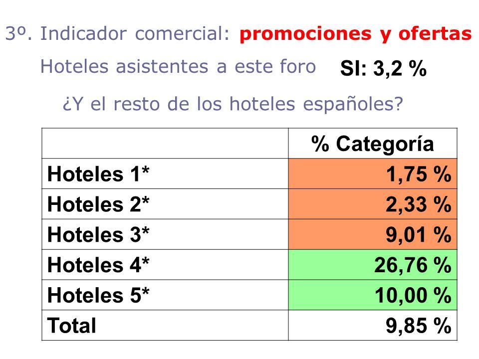 ¿Y el resto de los hoteles españoles? % Categoría Hoteles 1*1,75 % Hoteles 2*2,33 % Hoteles 3*9,01 % Hoteles 4*26,76 % Hoteles 5*10,00 % Total9,85 % 3