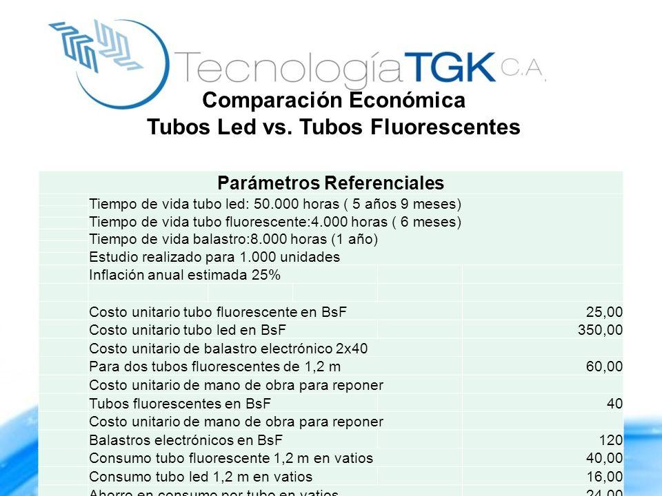 Parámetros Referenciales Tiempo de vida tubo led: 50.000 horas ( 5 años 9 meses) Tiempo de vida tubo fluorescente:4.000 horas ( 6 meses) Tiempo de vid