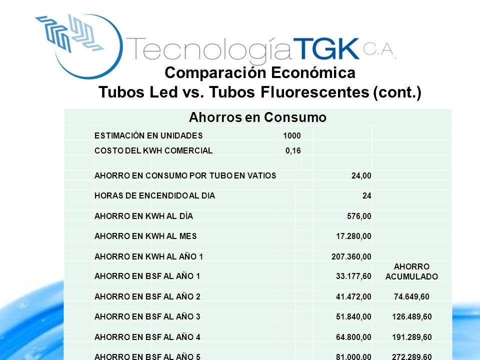 Ahorros en Consumo ESTIMACIÓN EN UNIDADES1000 COSTO DEL KWH COMERCIAL0,16 AHORRO EN CONSUMO POR TUBO EN VATIOS24,00 HORAS DE ENCENDIDO AL DIA24 AHORRO