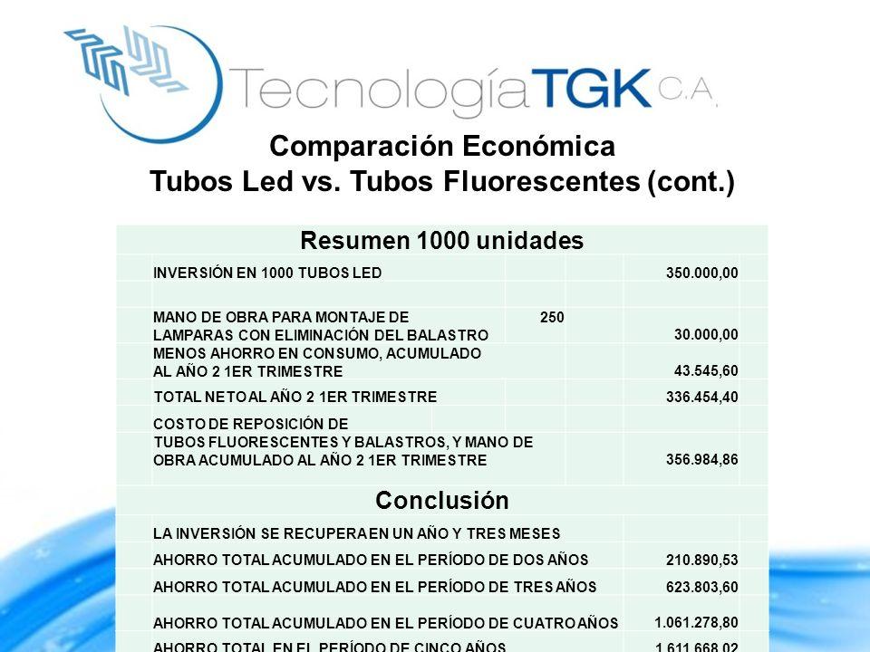 Resumen 1000 unidades INVERSIÓN EN 1000 TUBOS LED 350.000,00 MANO DE OBRA PARA MONTAJE DE LAMPARAS CON ELIMINACIÓN DEL BALASTRO 250 30.000,00 MENOS AH