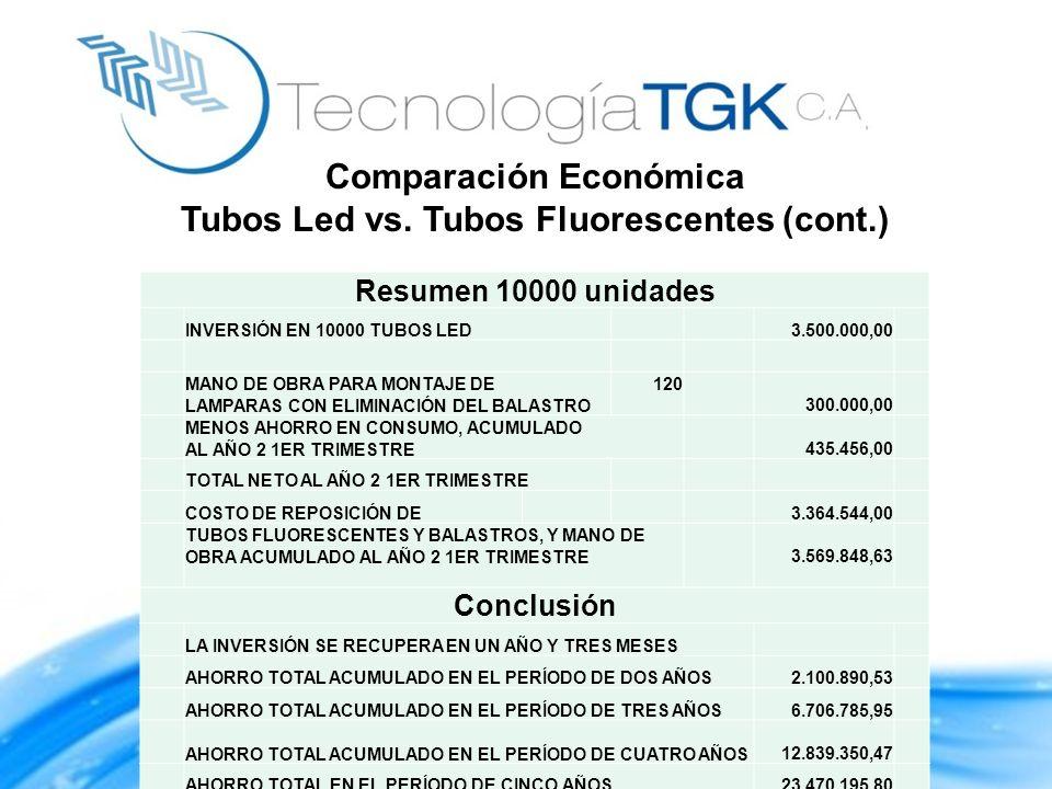 Resumen 10000 unidades INVERSIÓN EN 10000 TUBOS LED 3.500.000,00 MANO DE OBRA PARA MONTAJE DE LAMPARAS CON ELIMINACIÓN DEL BALASTRO 120 300.000,00 MEN