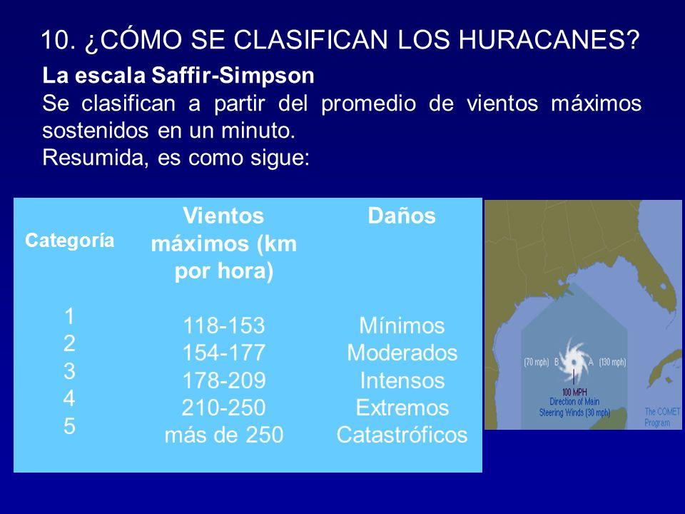 10.¿CÓMO SE CLASIFICAN LOS HURACANES.
