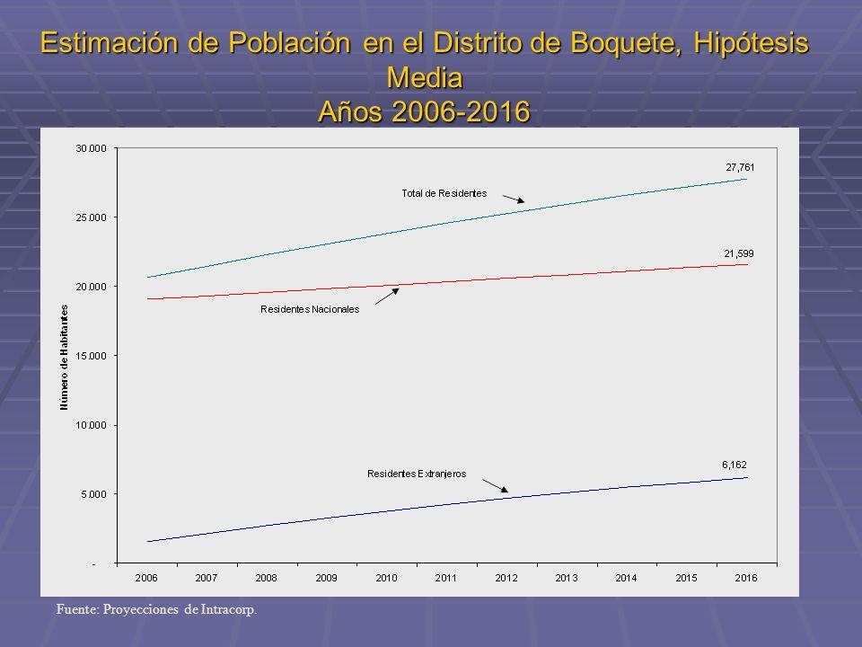 Estimación de Población en el Distrito de Boquete, Hipótesis Media Años 2006-2016 Fuente: Proyecciones de Intracorp.