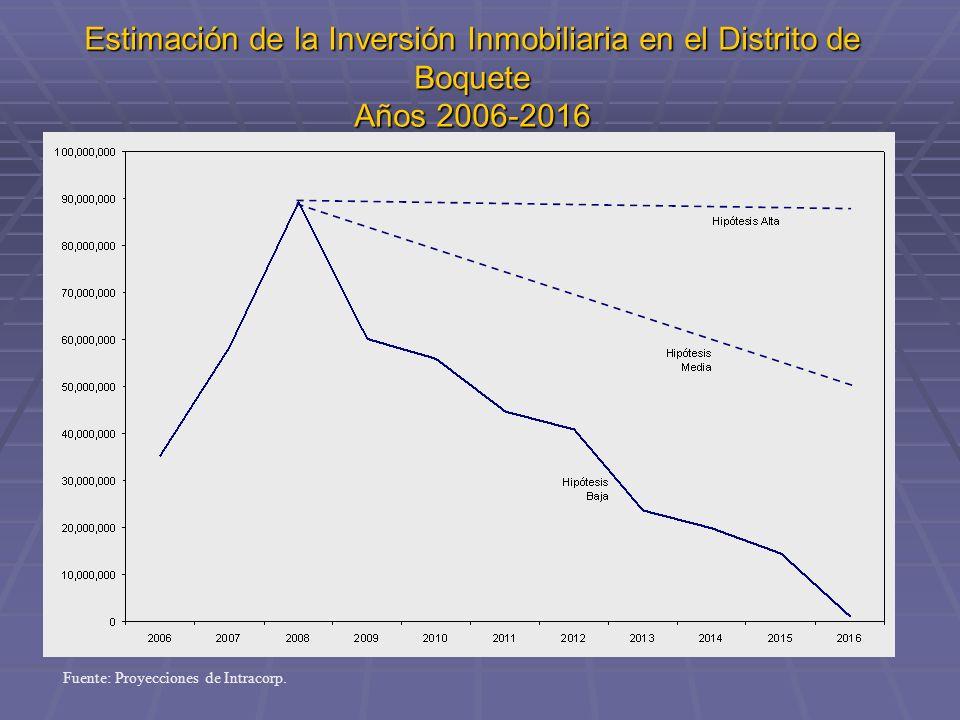 Estimación de la Inversión Inmobiliaria en el Distrito de Boquete Años 2006-2016 Fuente: Proyecciones de Intracorp.