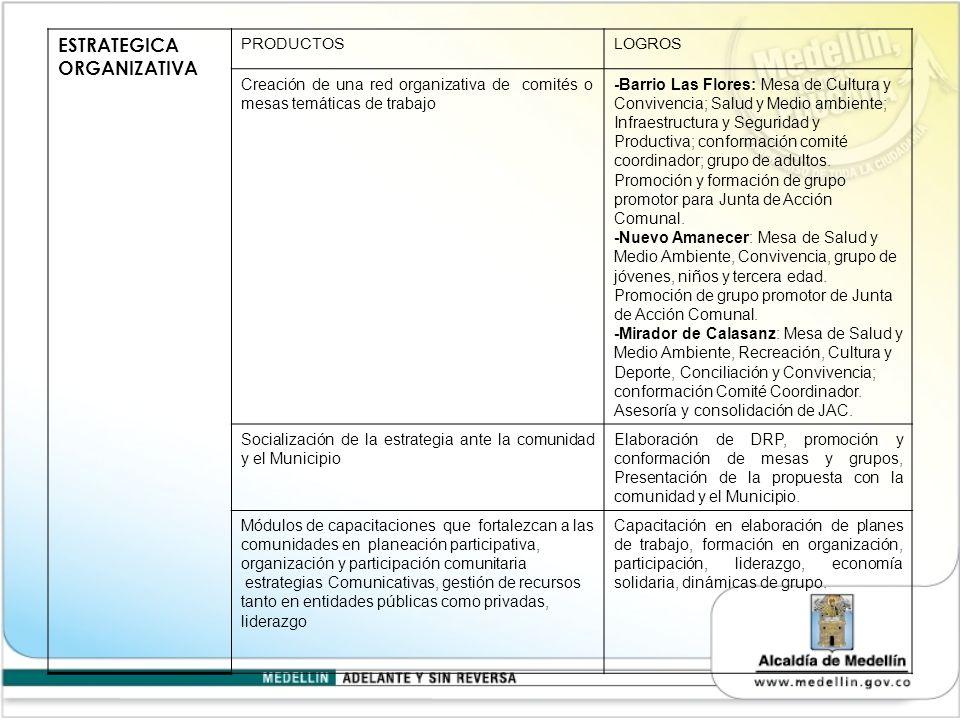 ESTRATEGICA ORGANIZATIVA PRODUCTOSLOGROS Creación de una red organizativa de comités o mesas temáticas de trabajo -Barrio Las Flores: Mesa de Cultura