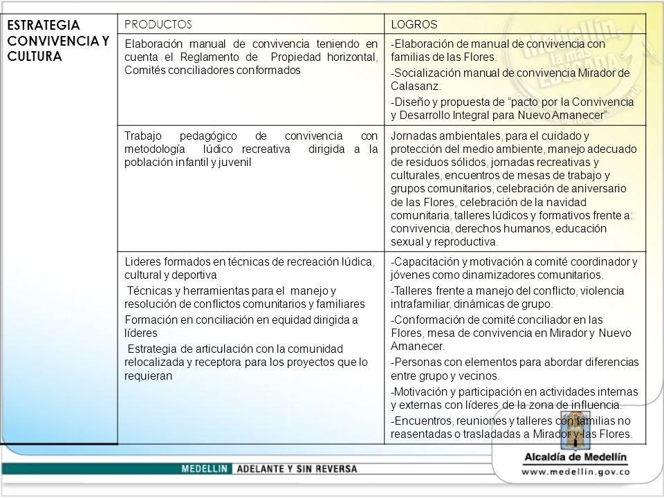 ESTRATEGIA CONVIVENCIA Y CULTURA PRODUCTOS LOGROS Elaboración manual de convivencia teniendo en cuenta el Reglamento de Propiedad horizontal, Comités