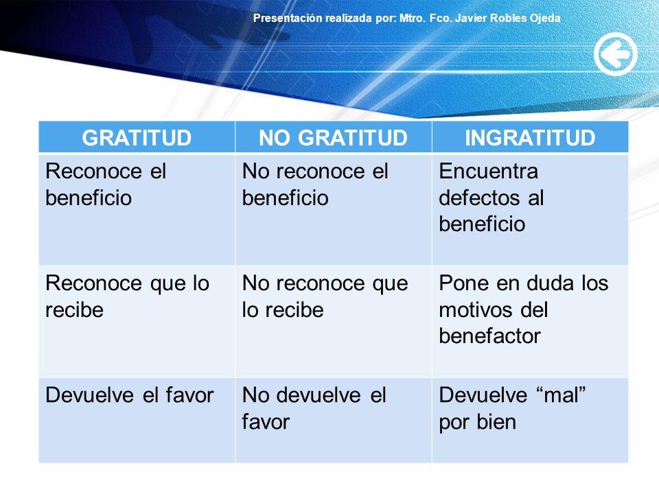 Presentación realizada por: Mtro. Fco. Javier Robles Ojeda GRATITUDNO GRATITUDINGRATITUD Reconoce el beneficio No reconoce el beneficio Encuentra defe