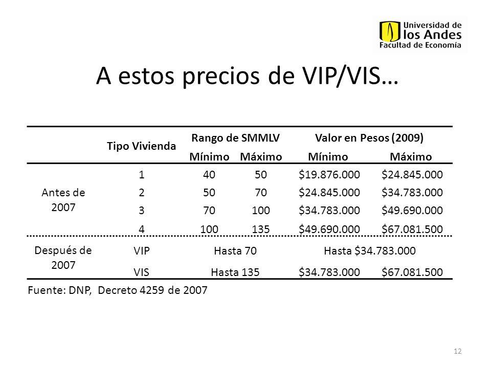 A estos precios de VIP/VIS… 12 Tipo Vivienda Rango de SMMLVValor en Pesos (2009) MínimoMáximoMínimoMáximo Antes de 2007 14050 $19.876.000 $24.845.000