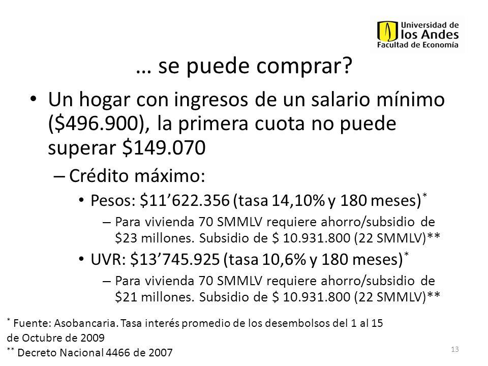 … se puede comprar? Un hogar con ingresos de un salario mínimo ($496.900), la primera cuota no puede superar $149.070 – Crédito máximo: Pesos: $11622.