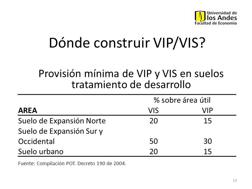 Dónde construir VIP/VIS? 14 AREA % sobre área útil VISVIP Suelo de Expansión Norte2015 Suelo de Expansión Sur y Occidental5030 Suelo urbano2015 Fuente
