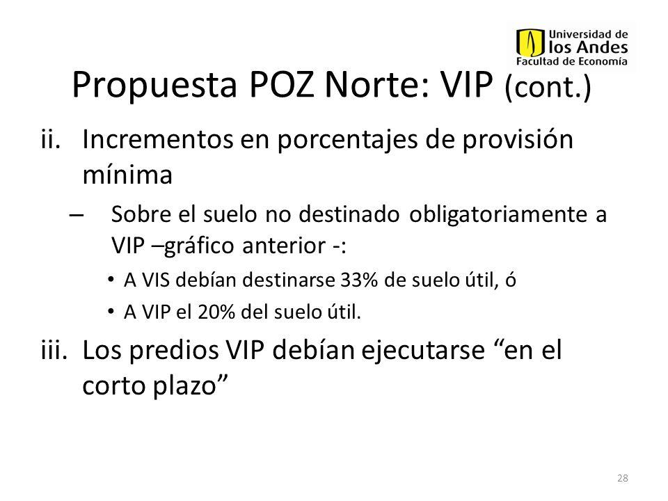 Propuesta POZ Norte: VIP (cont.) ii.Incrementos en porcentajes de provisión mínima – Sobre el suelo no destinado obligatoriamente a VIP –gráfico anter