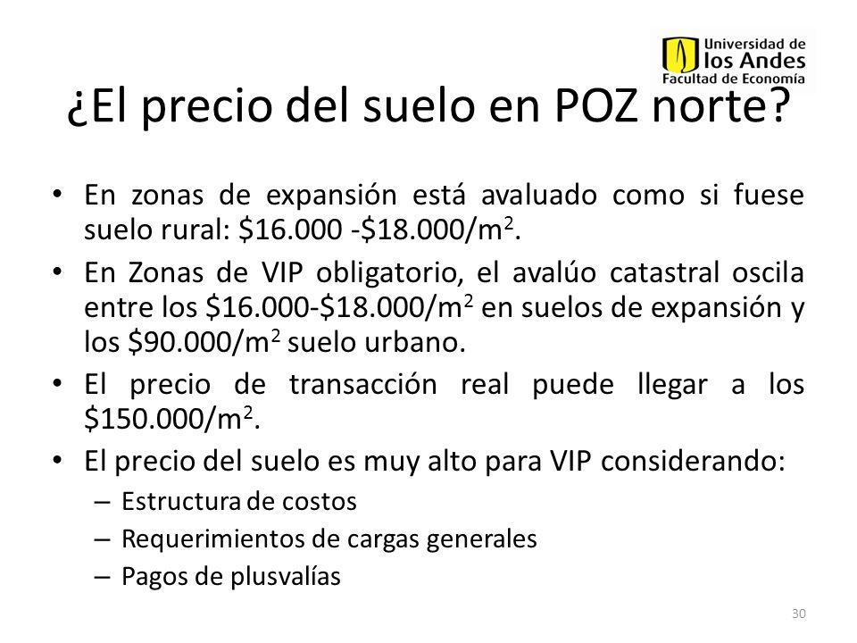 ¿El precio del suelo en POZ norte? En zonas de expansión está avaluado como si fuese suelo rural: $16.000 -$18.000/m 2. En Zonas de VIP obligatorio, e