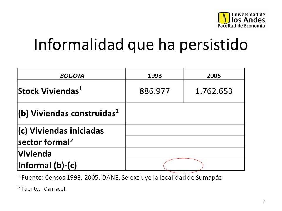 BOGOTA19932005 Stock Viviendas 1 886.9771.762.653 (b) Viviendas construidas 1 875.676 (c) Viviendas iniciadas sector formal 2 376.214 43% Vivienda Inf