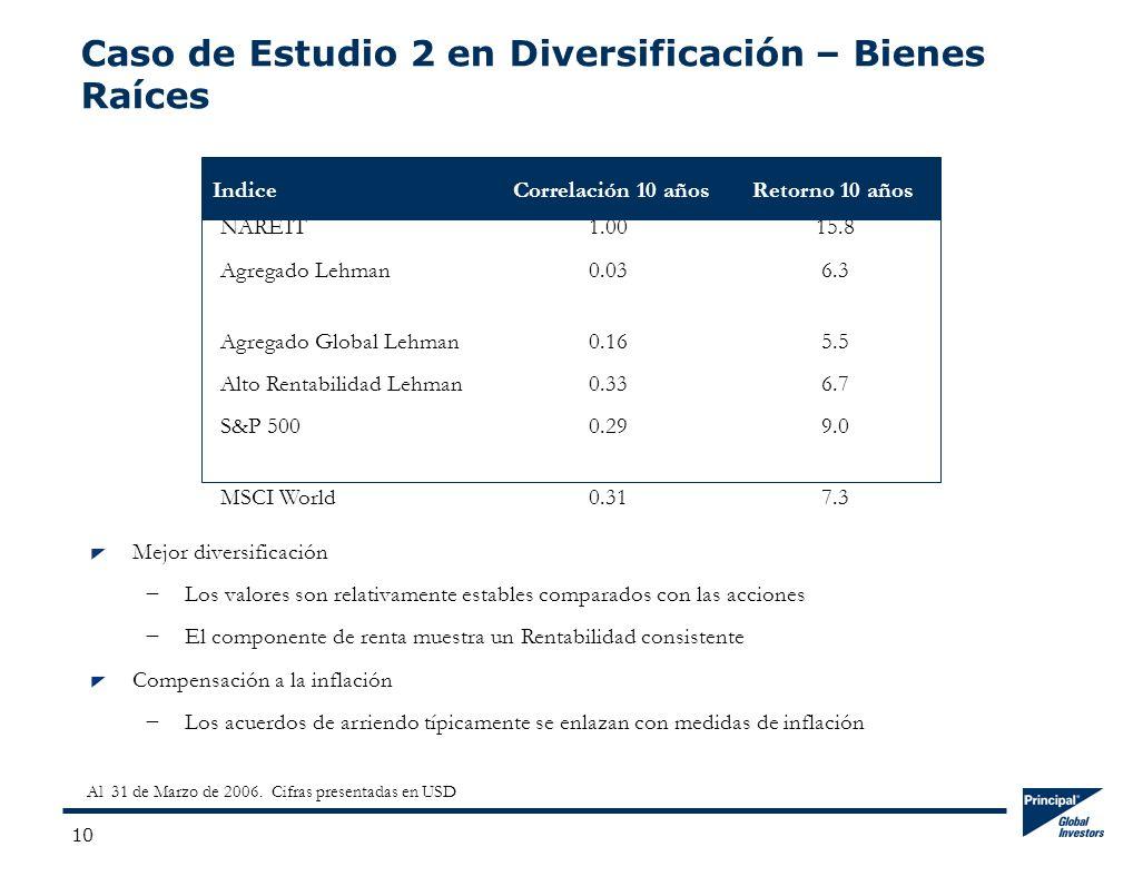 10 Caso de Estudio 2 en Diversificación – Bienes Raíces NAREIT1.0015.8 Agregado Lehman 0.036.3 Agregado Global Lehman 0.165.5 Alto Rentabilidad Lehman